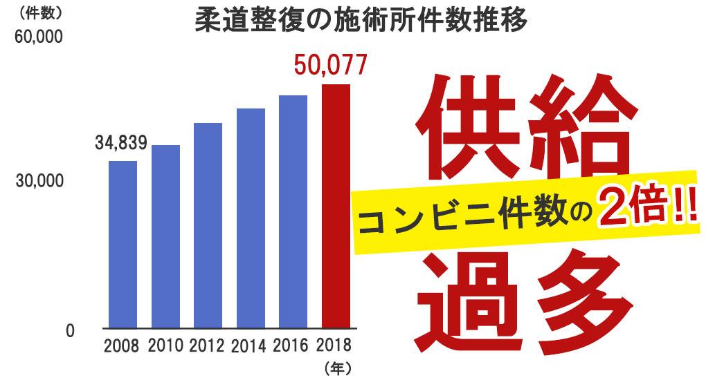 柔道整復師の施術所件数推移